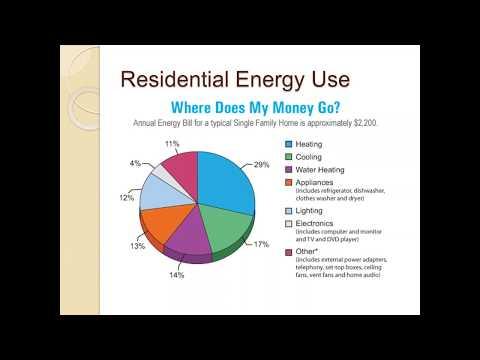 Advanced Technologies for Enhanced Energy Efficiency