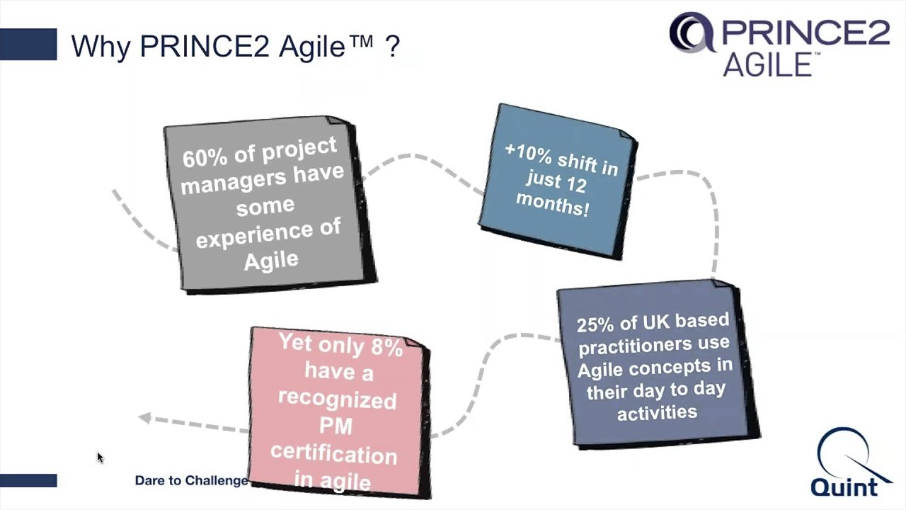 Video Prince2 Agile Training Youtube