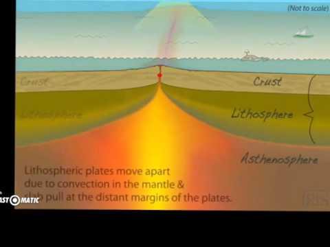 Sea-Floor Spreading:divergent boundaries