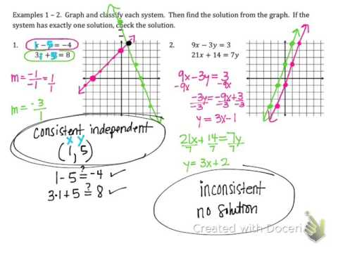 Solving Systems of Equations by Graphing (3.1A) - YouTube