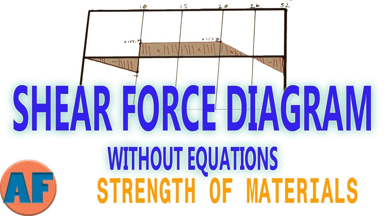 Shear Force Diagram How To Draw A Bending Moment Without Drawing Math Civilengineering Engineering