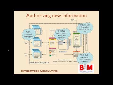 BIM REC Webinar 15 0 David Churcher Lead Author PAS1192 3 Managing Asset Information using BIM Level