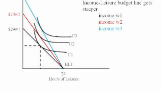 Econ - Labor Leisure Tradeoff