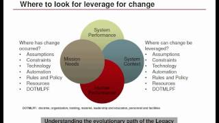 SATURN 2015 Talk: An Approach to Modernizing Legacy Systems by Jane Orsulak and Julie Kent