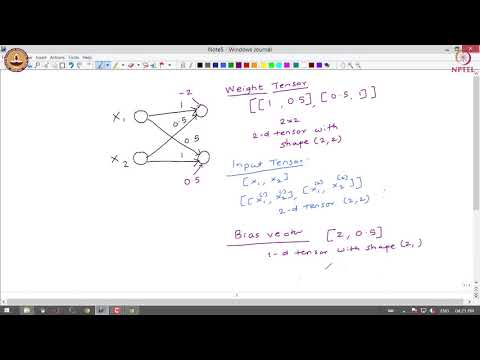 Lecture 11: Mathematical Foundations Of Deep Learning - Contd.