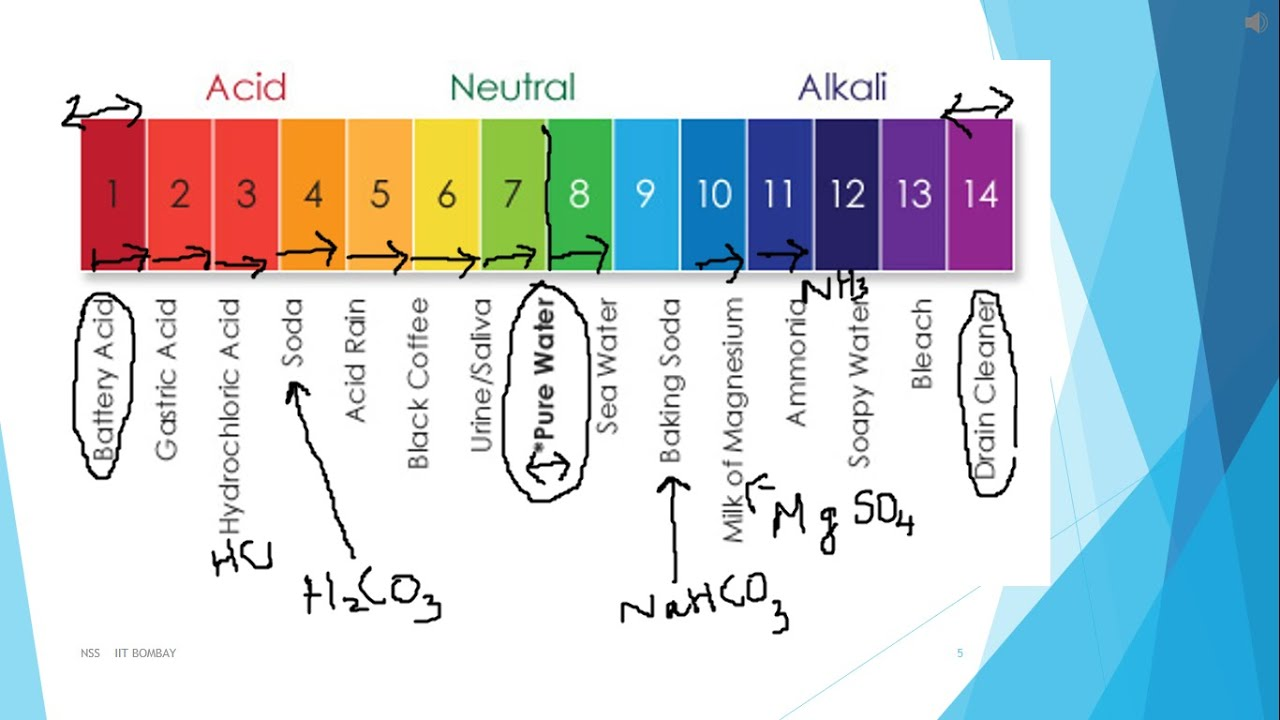 hight resolution of  acids and alkali part 2 class 10 malayalam