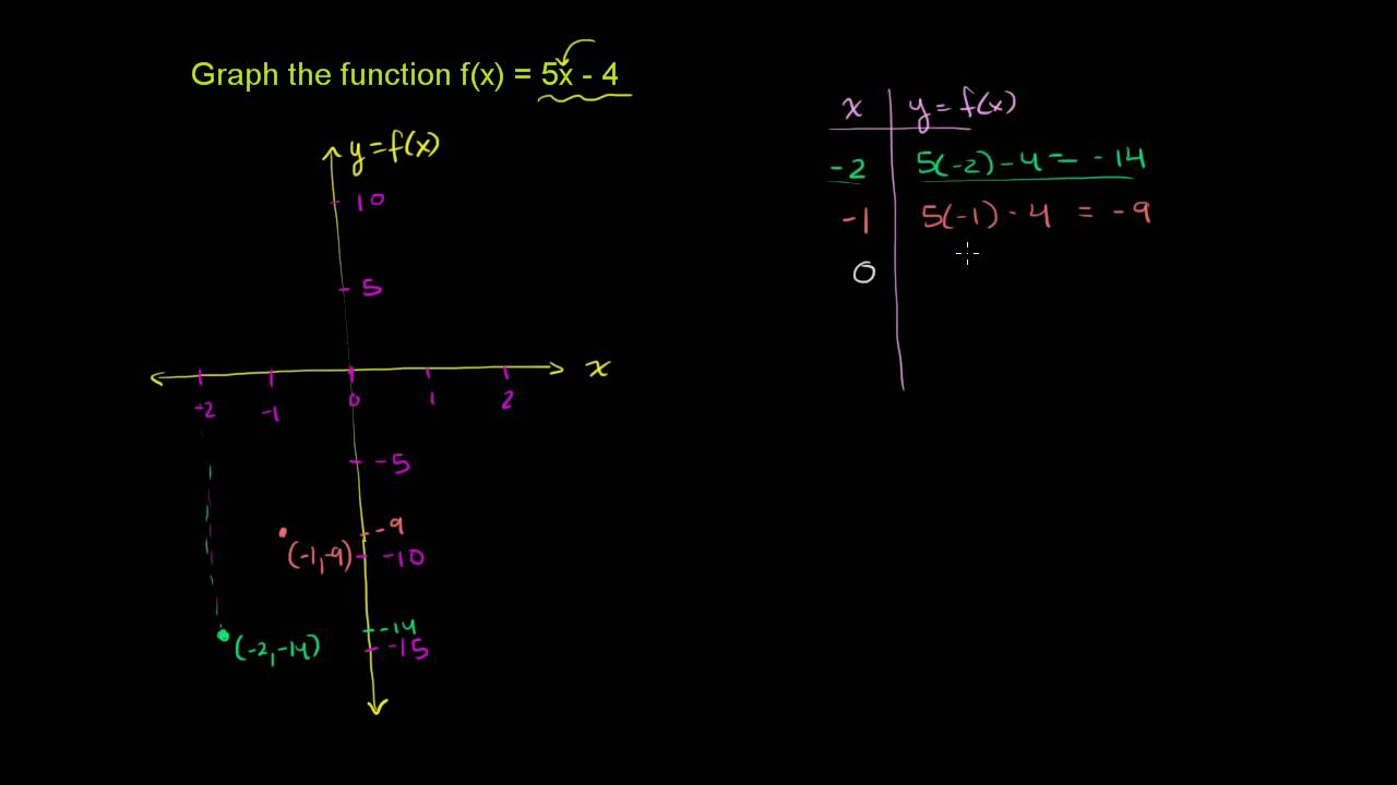 Graphing A Basic Function Youtube