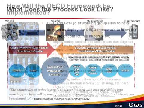 Are You Ready for the Dodd-Frank Conflict Minerals Law?