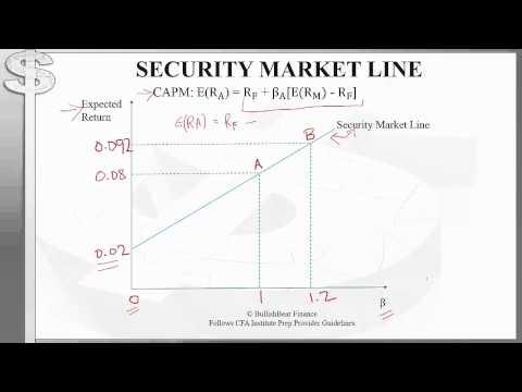 CFA Level 1 - Portfolio Management - Risk and Return - Security Market Line