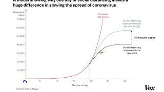 CoronaVirus Maths: Social Distancing