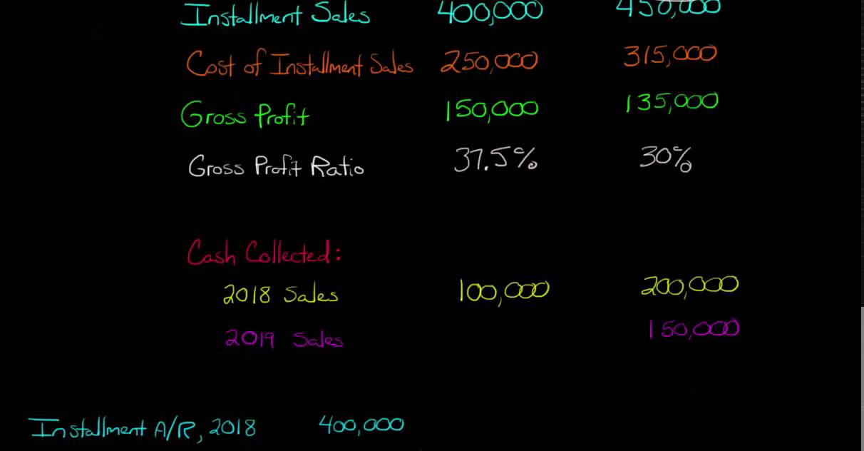 Installment Sales Method In Accounting