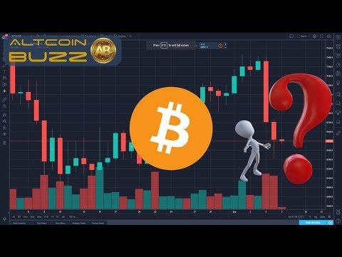 Bitcoin Technical Analysis - BTC TA