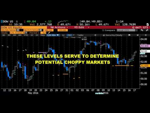 trend reversal indicator no repaint used for binary option trading