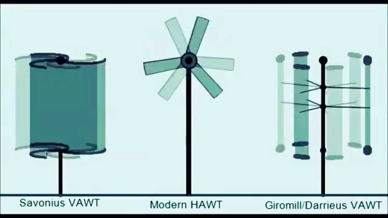 Wind Turbine Generators 3 Primary types VAWT Savonius HAWT towered VAWT  Darrieus