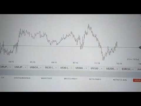Rüdiger Born: Dow und Euro im Fokus, Pfund im