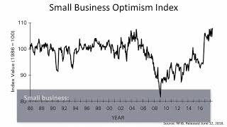Signal To Noise Ratio Of U.S. Economy Is An Anomaly