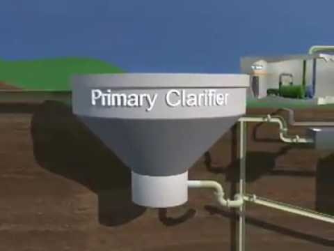 Sewage Treatment | primary, secondary and tertiary treatment of wastewater