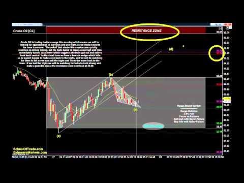 Day Trading Strategy for Non-Farm Payroll | Crude Oil, Gold, E-mini & Euro Futures 01/07/16
