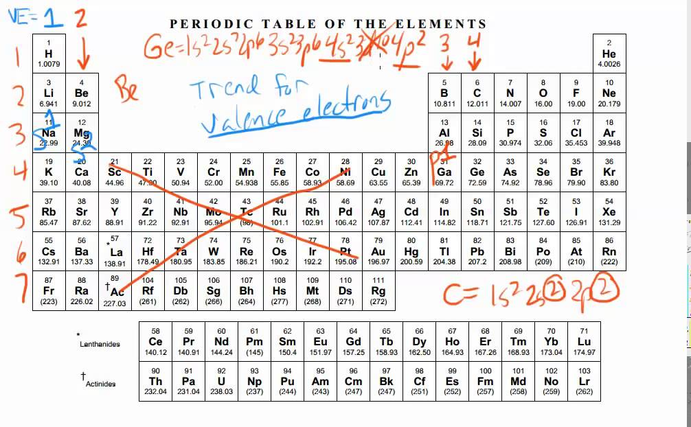 Periodic Trend Valence Electrons Youtube