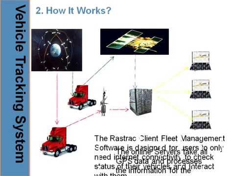 ANS Information Technology - VTS - Vehicle Tracking Systems