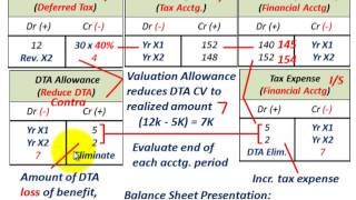 Deferred Tax Asset (Valuation Allowance For DTA Net Realized Value, Loss Of DTA Benefit)