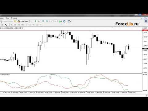 Форекс онлайн Индикатор Драйв   ваш старт к прибыльной торговле