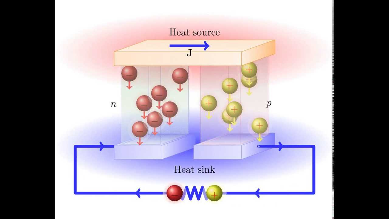 Thermoelectric (Seebeck) Effect - YouTube