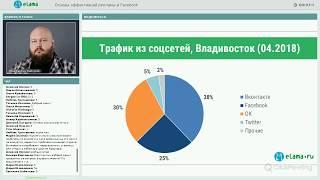 eLama: Как создать эффективную рекламу в Facebook от 29.05.18