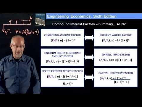 Compound Interest Factors