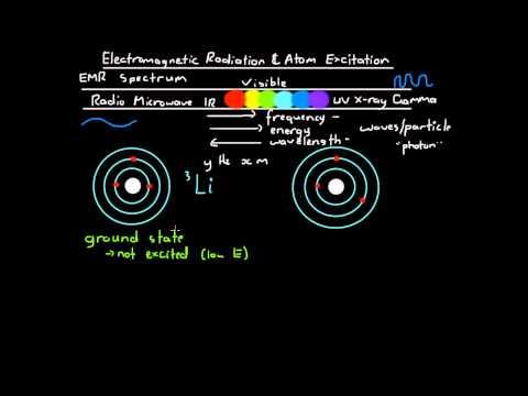 Electromagnetic Radiation and Atom Excitation