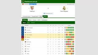 Севилья Реал Мадрид Прогноз и обзор матч на футбол 05 декабря 2020 Примера Тур 12