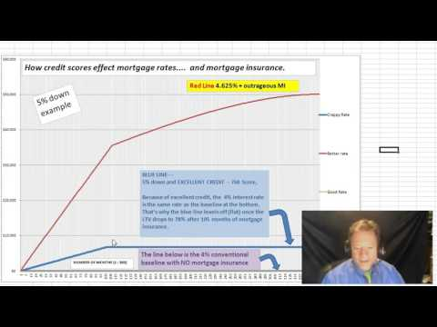 Effect Of Credit Scores On Mortgage Insurance- Part 2 of 3