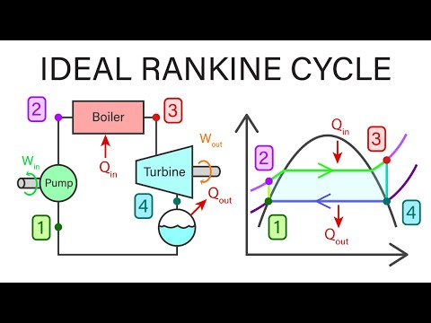 Mechanical Engineering Thermodynamics - Lec 19, pt 2 of 5:  Ideal Rankine Cycle