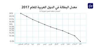الأردن يسجل المرتبة السادسة عربياً في معدلات البطالة للعام الماضي
