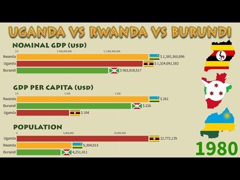 Uganda vs Rwanda vs Burundi (1960 - 2020): Nominal GDP, GDP per Capita and Population
