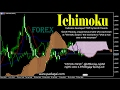 Ichimoku forex indicator for success signal in Tamil
