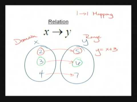 Functions - Chapter 2.1 (Math Analysis)