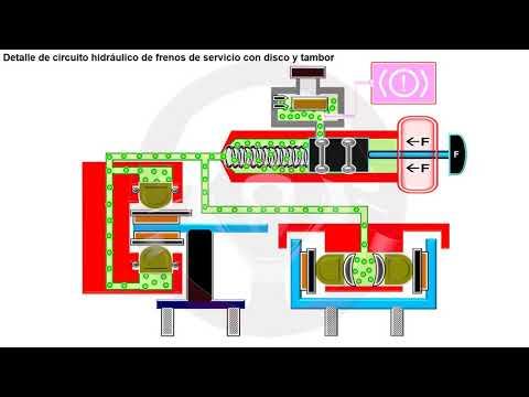 Frenos hidráulicos y frenos neumáticos (5/10)