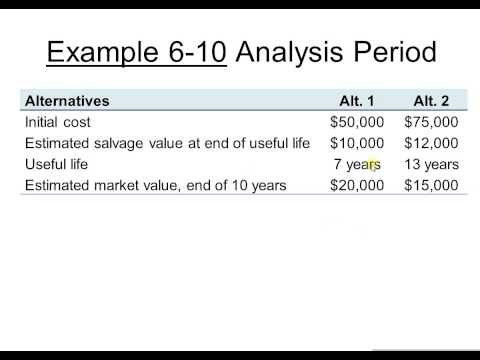 Ch6b: Annual Cash Flow Analysis - Part II
