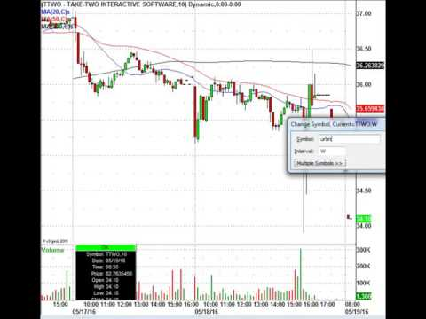 Wild Moving Stock Markets: Gold, Oil, WalMart & More In Play Today