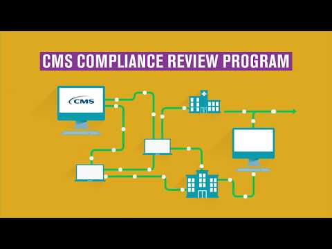 CMS Compliance Review Program