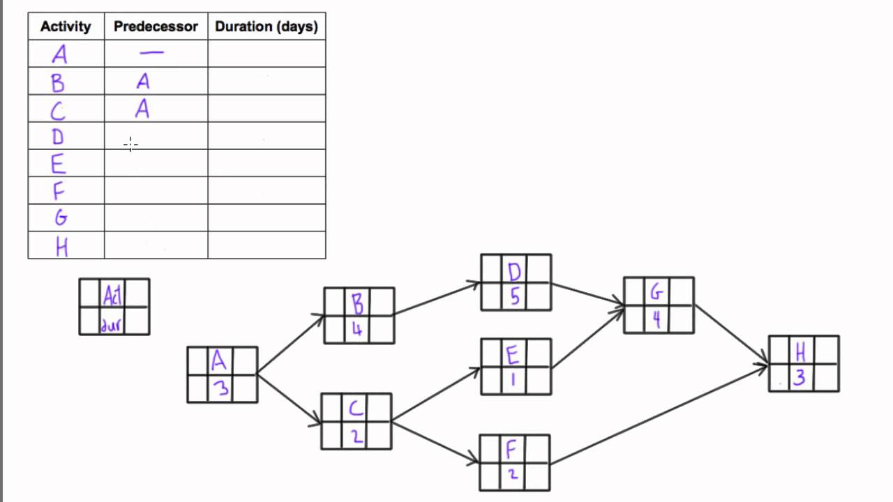 hight resolution of construct a table of dependencies when given a pdm network diagram