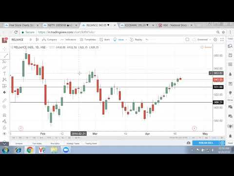 Nifty above 10550, Indian stock market Outlook & Technical analysis : 18 April 2018