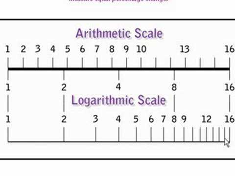 escala aritmetica vs logaritmica