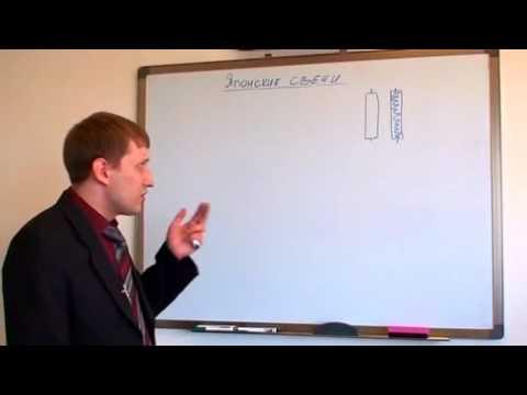 Технический анализ для начинающих трейдеров