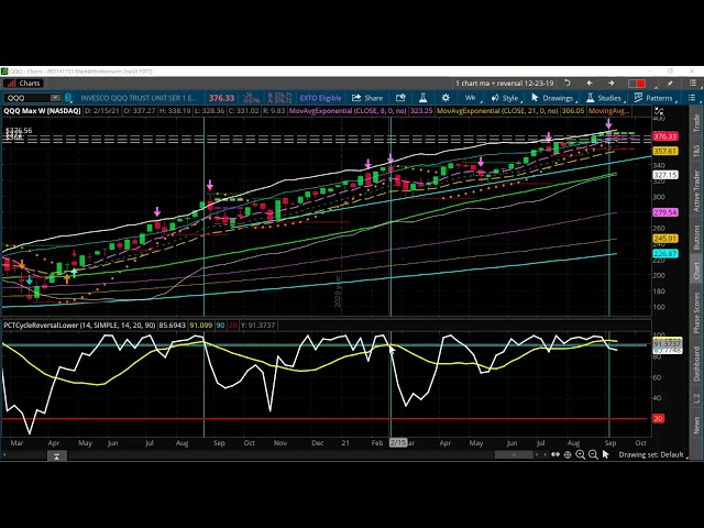 Spotting & Trading a Market Top on QQQ [Here's How & Option Strategy Used]