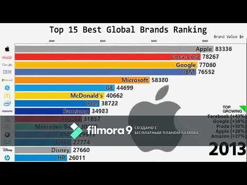 рейтинг популярных компаний