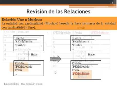Normalización (1FN, 2FN, 3FN) - Esquema logico de bases de