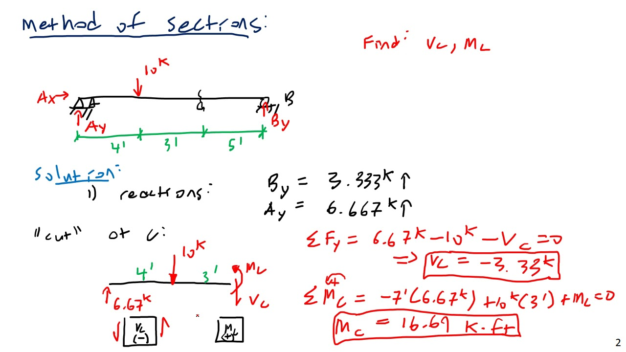 Shear And Bending Moment Diagrams Method Of Sections Youtube Calculating Moments Drawing A Diagram Video