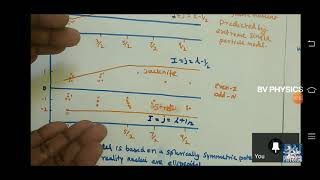 BV ONLINE MSC CLASS: 23.SCHMIDT LINE AND COLLETIVE MODEL OF NUCLEUS..